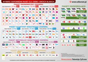 Lista kanałów telewizji cyfrowej IPTV Elbonet